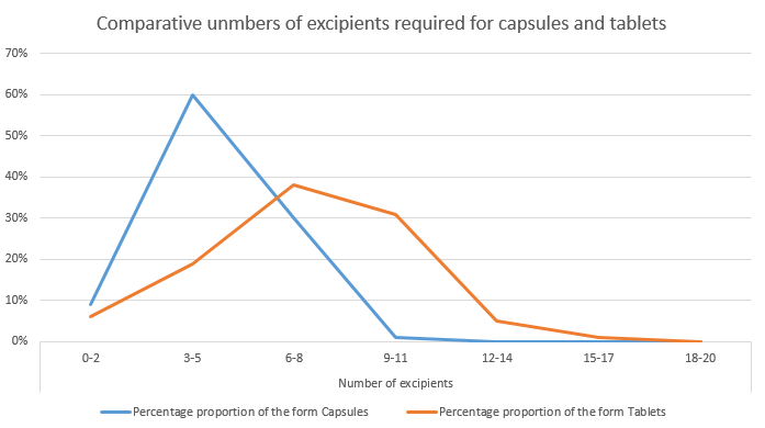Comparative unmbers of excipients required for capsules and tablets